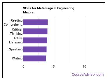 Important Skills for Metallurgical Engineering Majors