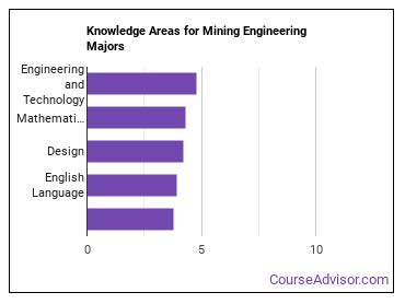 Important Knowledge Areas for Mining Engineering Majors