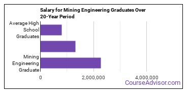mining engineering salary compared to typical high school and college graduates over a 20 year period