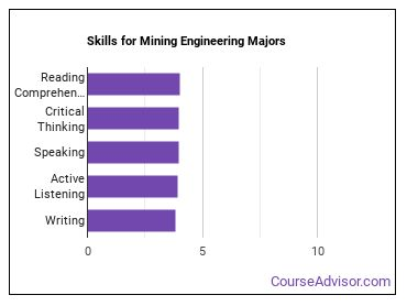 Important Skills for Mining Engineering Majors
