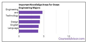 Important Knowledge Areas for Ocean Engineering Majors