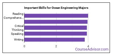 Important Skills for Ocean Engineering Majors
