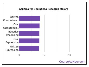 Important Abilities for operations research Majors
