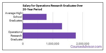 operations research salary compared to typical high school and college graduates over a 20 year period