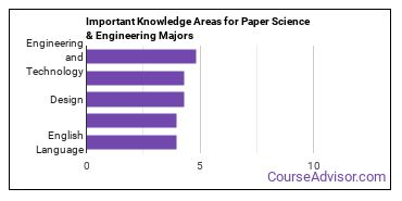 Important Knowledge Areas for Paper Science & Engineering Majors