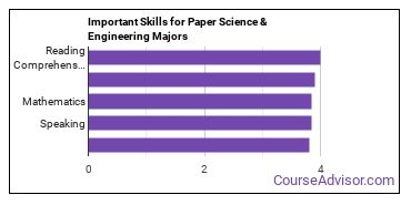 Important Skills for Paper Science & Engineering Majors