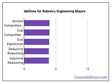 Important Abilities for robotics engineering Majors