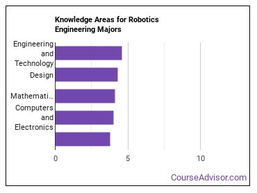Important Knowledge Areas for Robotics Engineering Majors