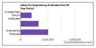 engineering salary compared to typical high school and college graduates over a 20 year period