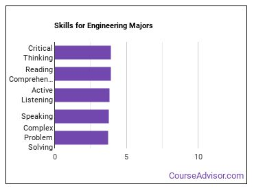Important Skills for Engineering Majors