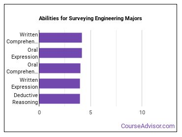 Important Abilities for surveying engineering Majors