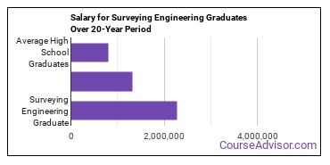 surveying engineering salary compared to typical high school and college graduates over a 20 year period