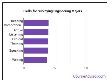 Important Skills for Surveying Engineering Majors