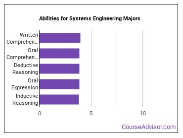 Important Abilities for systems engineering Majors