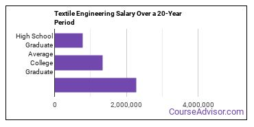 textile engineering salary compared to typical high school and college graduates over a 20 year period