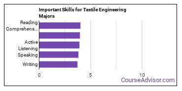 Important Skills for Textile Engineering Majors