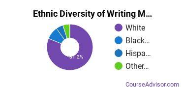 Writing Studies Majors in KY Ethnic Diversity Statistics
