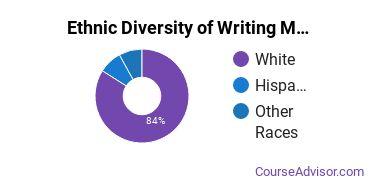 Writing Studies Majors in MT Ethnic Diversity Statistics