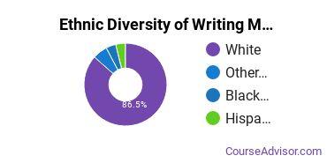 Writing Studies Majors in NE Ethnic Diversity Statistics