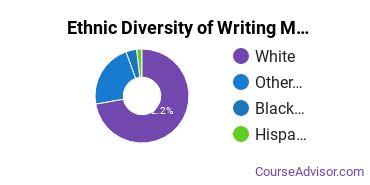 Writing Studies Majors in OK Ethnic Diversity Statistics