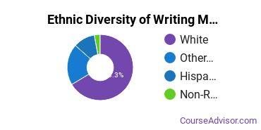 Writing Studies Majors in OR Ethnic Diversity Statistics