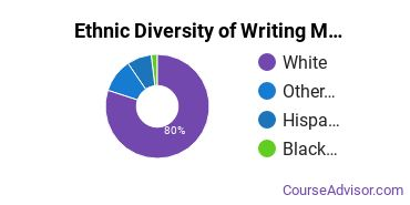 Writing Studies Majors in UT Ethnic Diversity Statistics