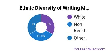 Writing Studies Majors in WY Ethnic Diversity Statistics