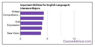 Important Abilities for English language and literature Majors