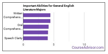 Important Abilities for English Majors