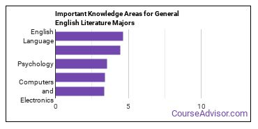 Important Knowledge Areas for General English Literature Majors