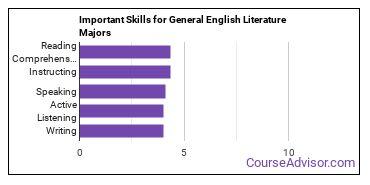 Important Skills for General English Literature Majors