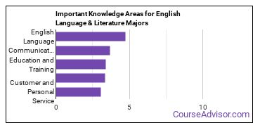 Important Knowledge Areas for English Language & Literature Majors