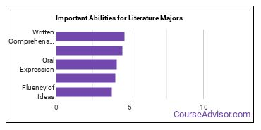 Important Abilities for literature Majors