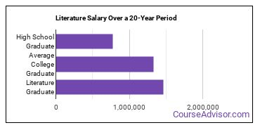 literature salary compared to typical high school and college graduates over a 20 year period
