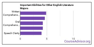 Important Abilities for other English Majors