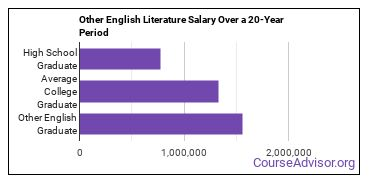 English literature (other) salary compared to typical high school and college graduates over a 20 year period