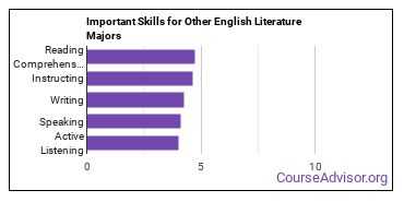 Important Skills for Other English Literature Majors