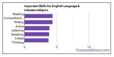 Important Skills for English Language & Literature Majors