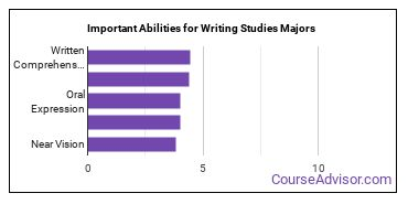 Important Abilities for writing Majors