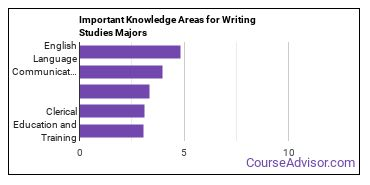 Important Knowledge Areas for Writing Studies Majors