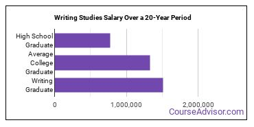 writing studies salary compared to typical high school and college graduates over a 20 year period