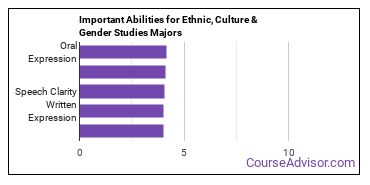 Important Abilities for area, ethnic, culture, and gender studies Majors