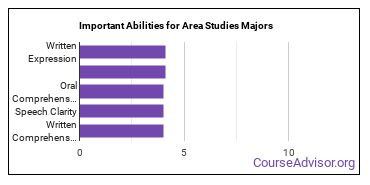 Important Abilities for area studies Majors
