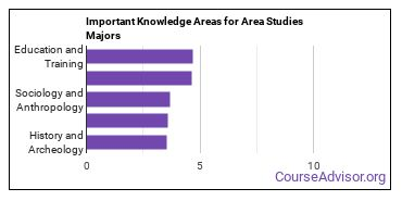 Important Knowledge Areas for Area Studies Majors