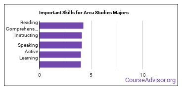 Important Skills for Area Studies Majors