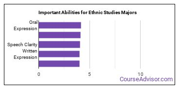 Important Abilities for ethnic studies Majors