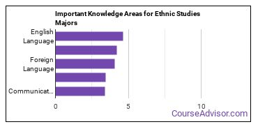 Important Knowledge Areas for Ethnic Studies Majors