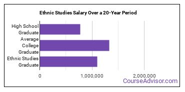 ethnic studies salary compared to typical high school and college graduates over a 20 year period