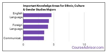 Important Knowledge Areas for Ethnic, Culture & Gender Studies Majors