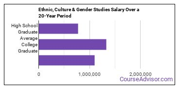 area, ethnic, culture, and gender studies salary compared to typical high school and college graduates over a 20 year period